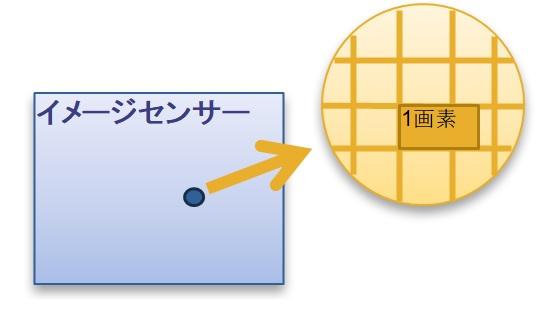 画素はイメージセンサーの上に敷き詰められている