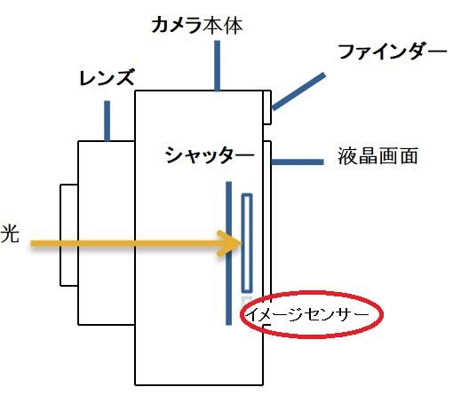 画素数はイメージセンサー上に敷き詰められた画素の数