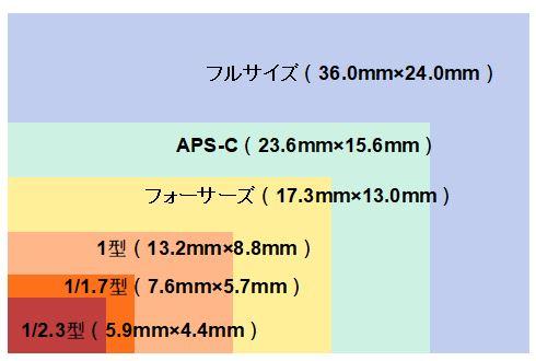 イメージセンサーには主に6種類のサイズがある