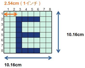 解像度は1インチ(2.54センチ)の画素で計算される