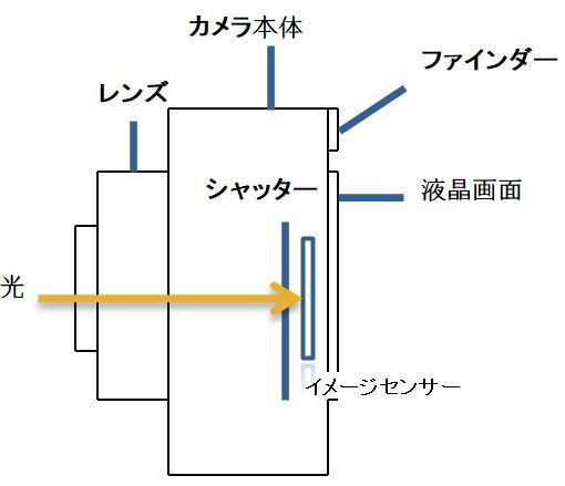 デジタルカメラの構造