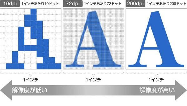 解像度は画像を印刷した時の画素の密度