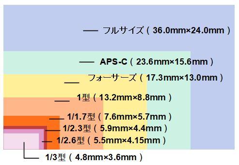 スマホのイメージセンサーは3種類ほどある
