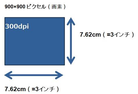 画素数とピクセルと解像度とdpiの関係