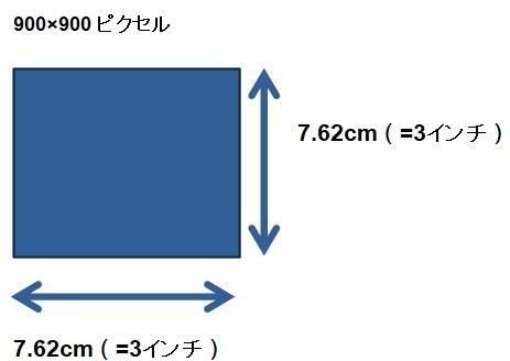 解像度は1インチ当たりにどれくらいの画素があるかで決まる